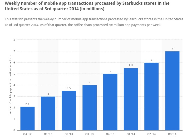 Starbucks app processed close to 6 million app payments/week in the third quarter of 2014