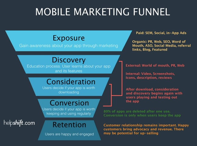 The Revised Mobile Marketing Funnel