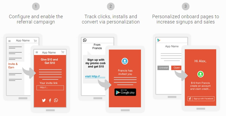 Personalised Onboarding With AppVirality