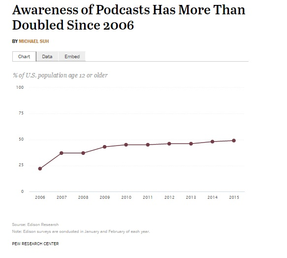14 Mobile Marketing Podcasts That Will Make You An App Rockstar!