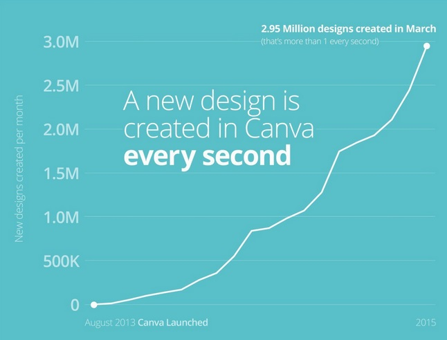 4.7 Million Users In 738 Days! What Defines Canva's Growth Story?