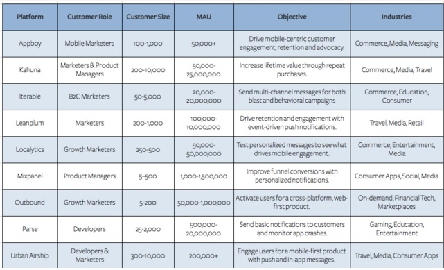 Push Notification -The Growth Hack That Your App Needs!