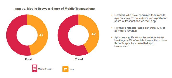 Apps vs Mobile browser share of transactions