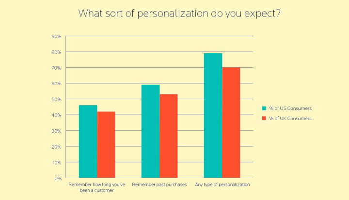 Users prefer personalization