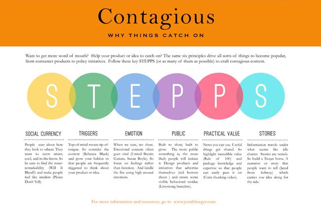 Contagious-Framework-STEPPS (1)