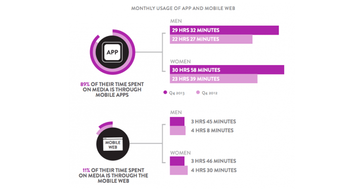 mobile marketing stats