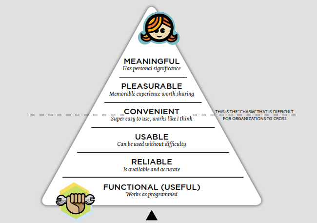 user experience hierarchy of needs model
