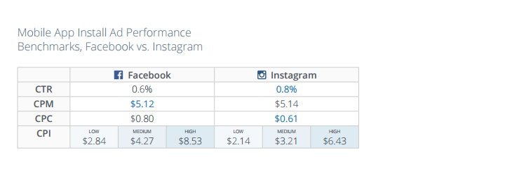 The study also observed a lower CPI from Instagram as compared to Facebook with a net 4% difference.