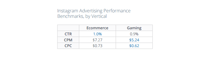 E-commerce and Gaming apps had a slightly higher expense as compared to other apps