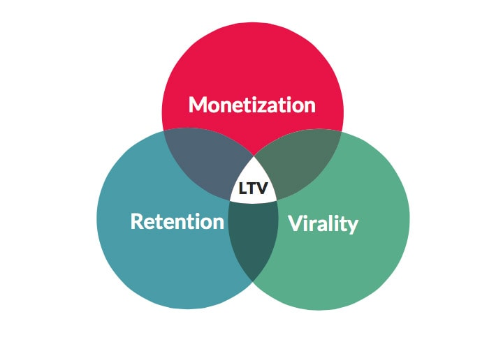 Understanding LTV in mobile app context