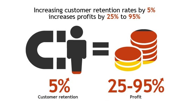 customer retention rate increases profits