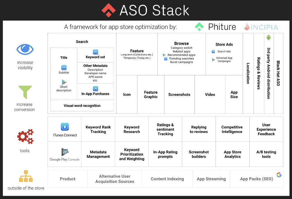 aso-stack-app-optimization