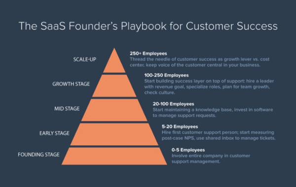 hubspot-customer-success